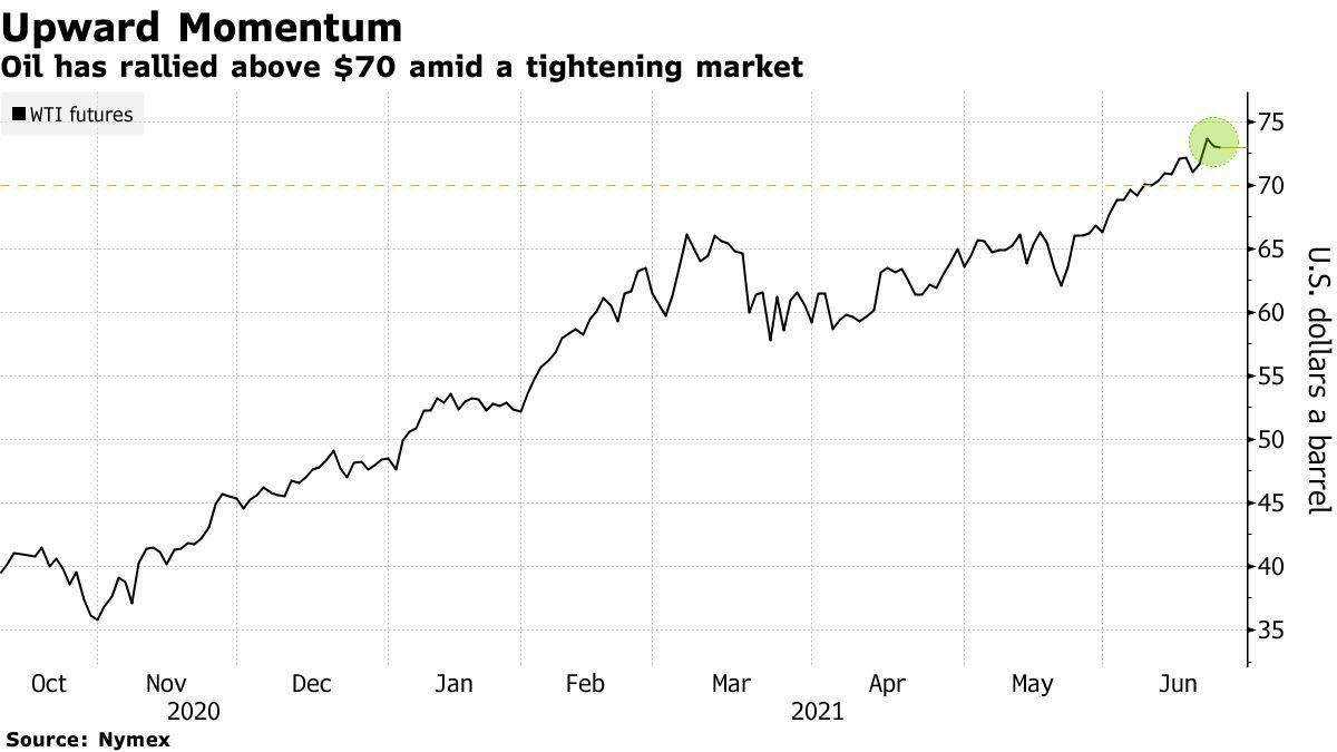 عمليات التشديد للإمداد في الأسواق تستقر بأسعار النفط الخام أعلى مستوى 70 دولاراً للبرميل