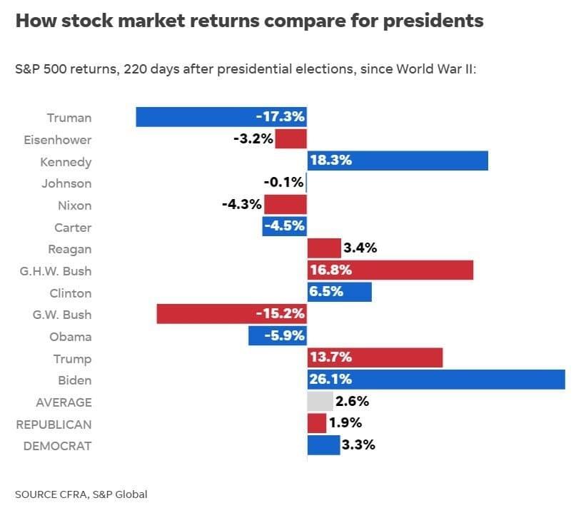 مقارنة بين أرباح سوق الأسهم بعد 220 يومًا من الانتخابات الأمريكية!