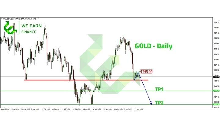 تحليل مؤشر الذهب