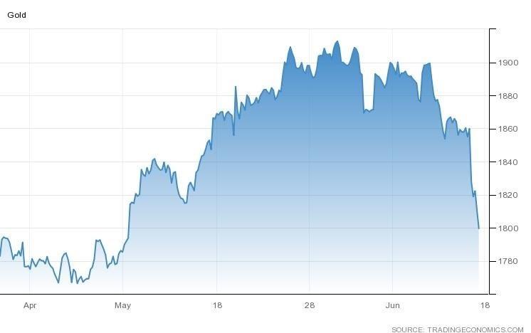 تقديرات رفع الفائدة باجتماع الفيدرالي لشهر يونيو تهبط بالذهب لأقل مستوى في 6 أسابيع