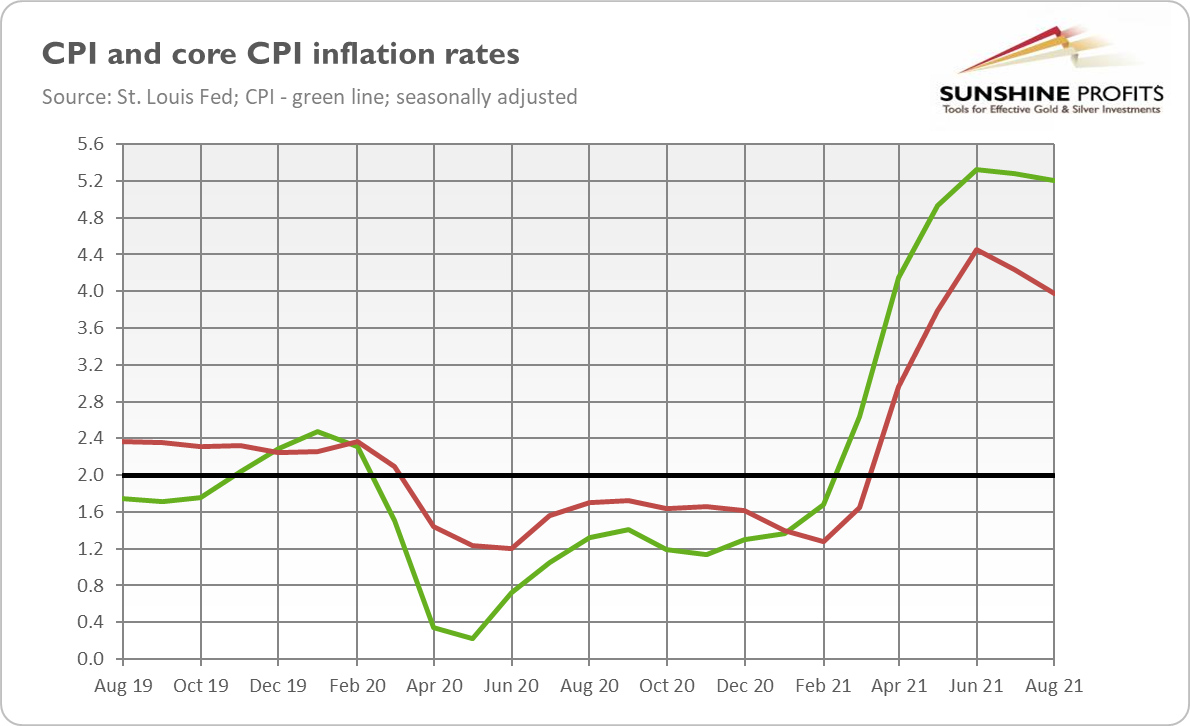 CPI- مؤشر أسعار المستهلكين.