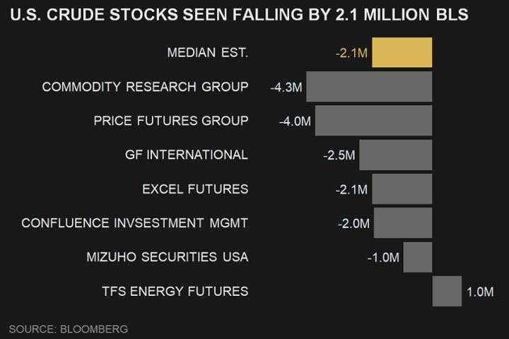 تقديرات السوق تشير بانكماش مخزونات النفط الخام الأمريكي بما يقارب 2.6 مليون برميل