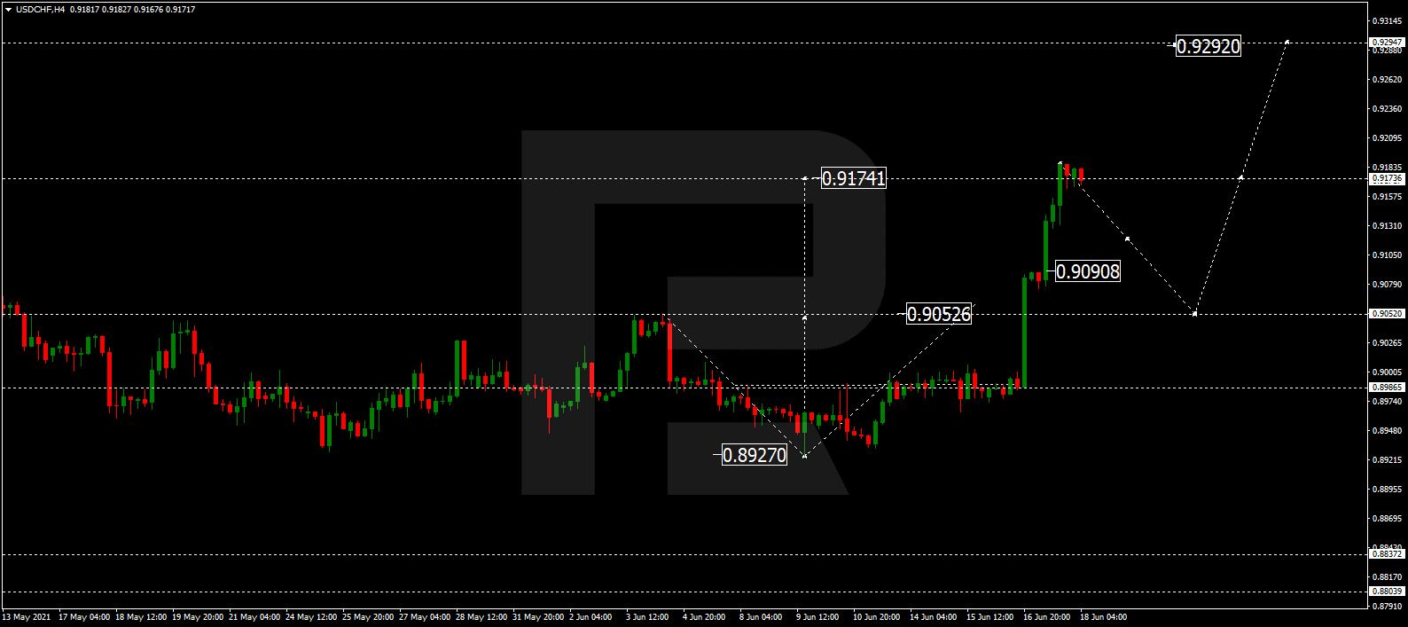 USDCHF الرسم البياني للدولار فرنك