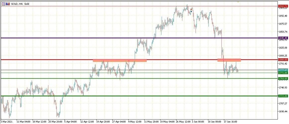 GOLD الرسم البياني لسعر الذهب