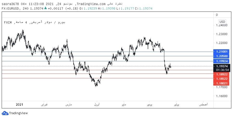 زوج اليورو دولار  EURUSD