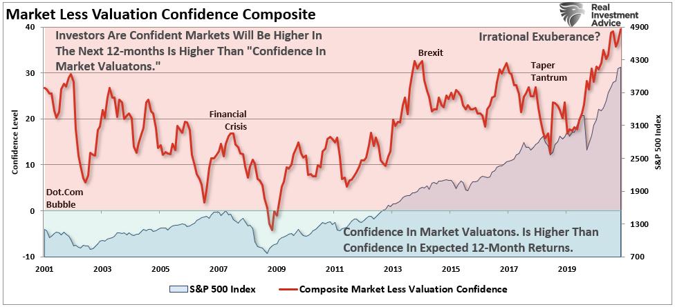 مركب ثقة أقل في تقييم السوق