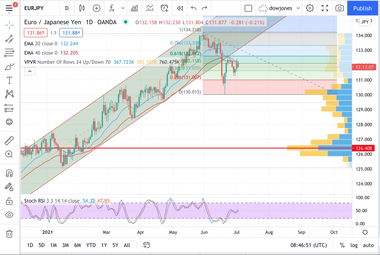 تحليل العملات و الذهب ليوم ٢ يوليو