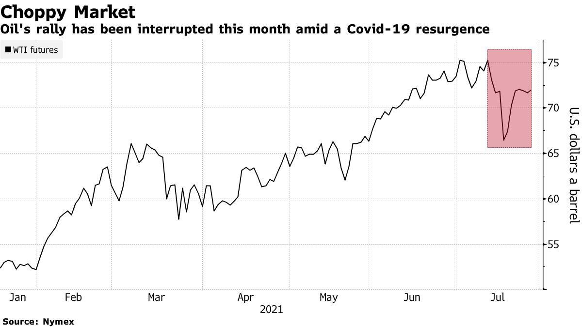 النفط يرتفع أعلى مستوى 72 دولار للبرميل مع زيادة الطلب وتوقعات بتراجع المخزونات الأمريكية