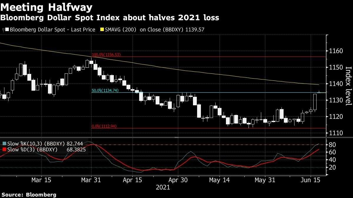 الدولار يعوض نصف خسائره منذ تراجعه بعد اجتماع الفيدرالي في مارس الماضي