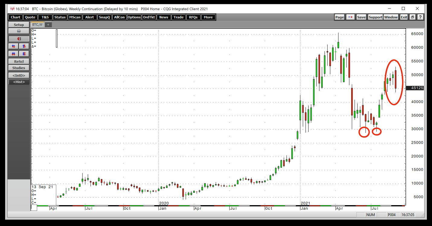 BTC/USD الرسم البياني لعملة البتكوين