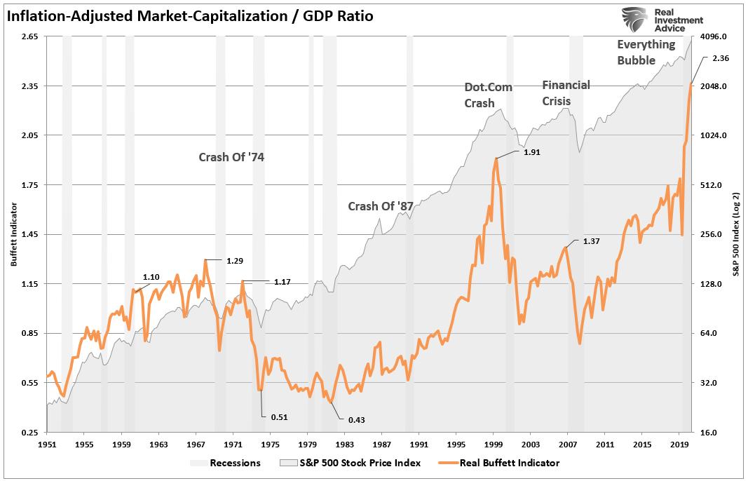 رسم بياني لقيمة السوق / نسبة الناتج المحلي الإجمالي المعدل للتضخم