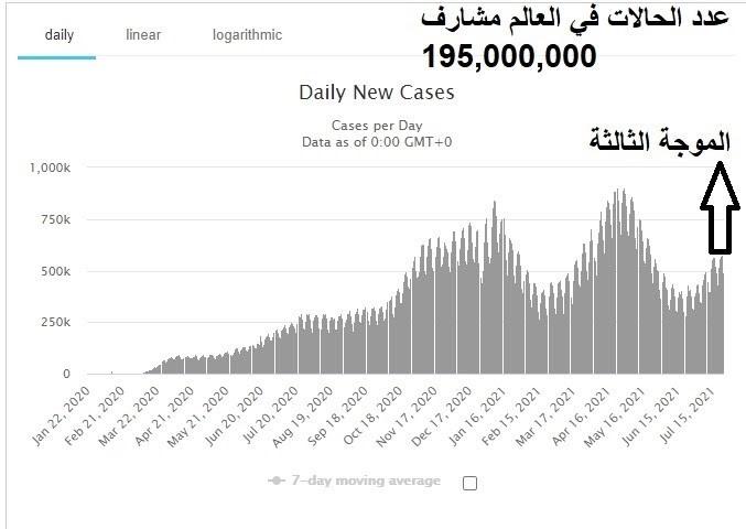 عدد الحالات في العالم