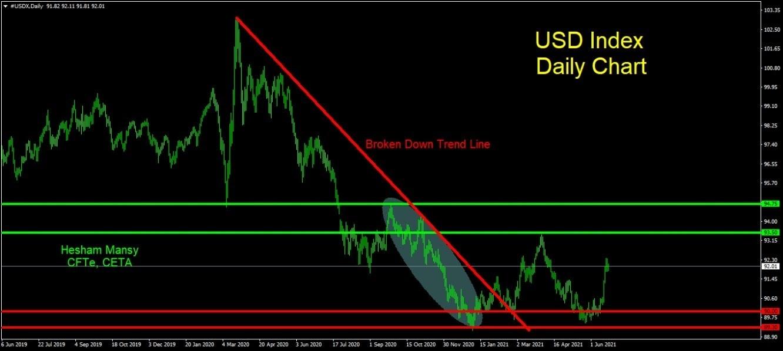 USDX الرسم البياني لمؤشر الدولار