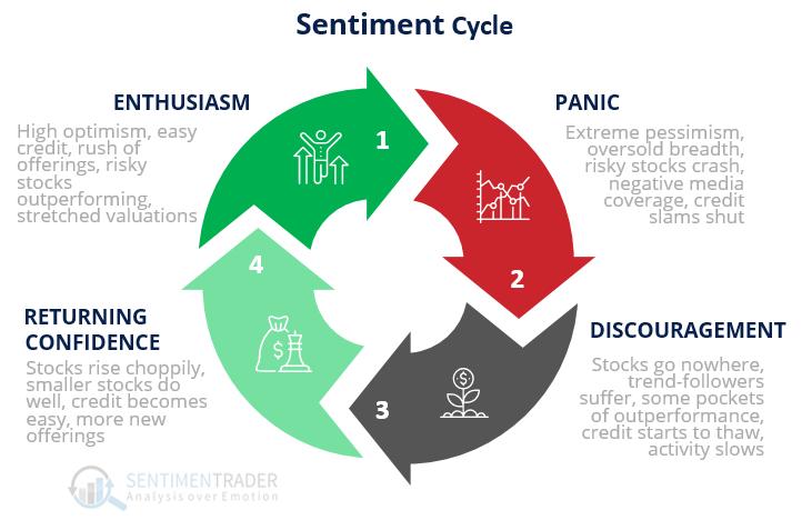 دورة الشعور