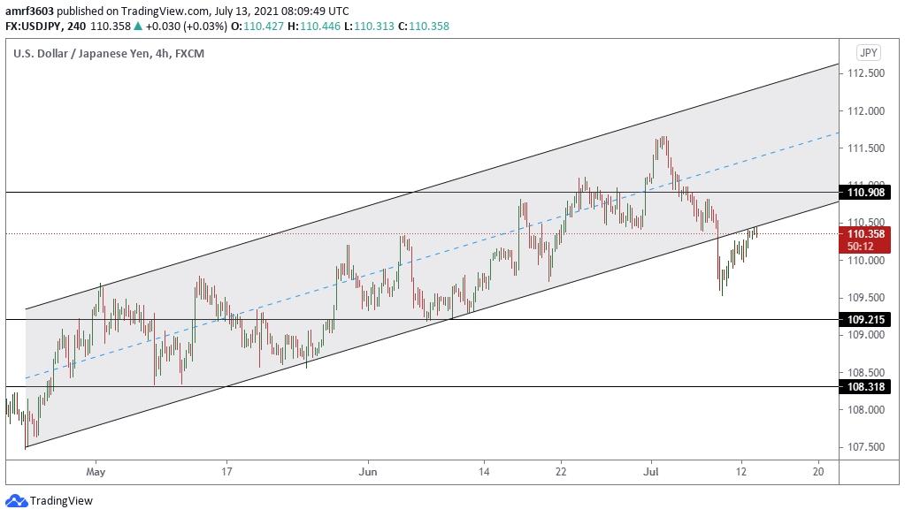 تحليل زوج الدولار ين