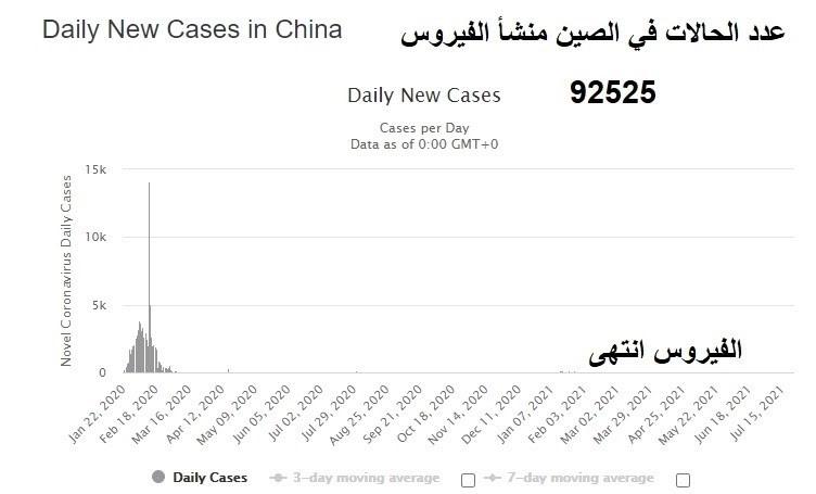 عدد الحالات في الصين