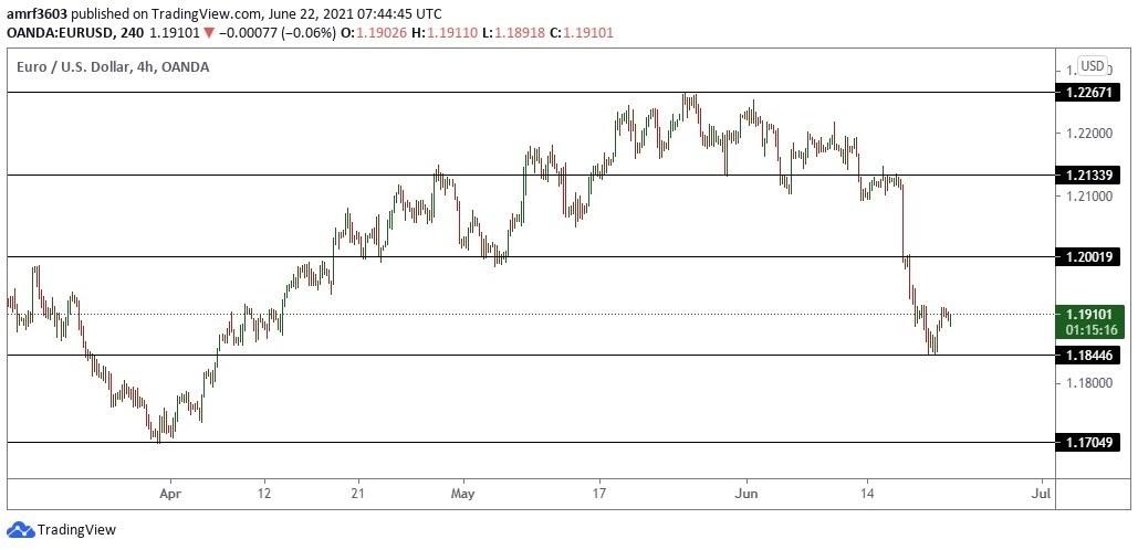 تحليل اليورو دولار