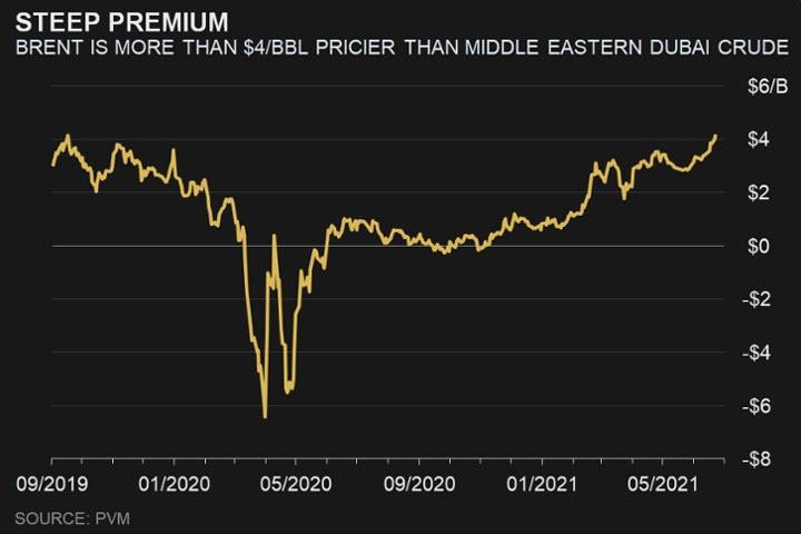 المعيار العالمي لنفط برنت الآن أعلى من 4 دولارات للبرميل الواحد من مؤشر دبي