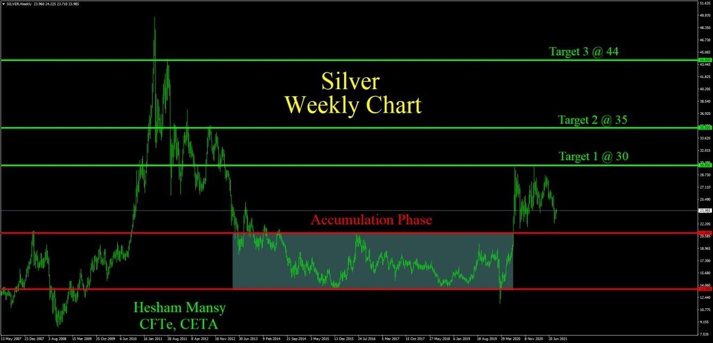 الرسم البياني الأسبوعي لسعر الفضة