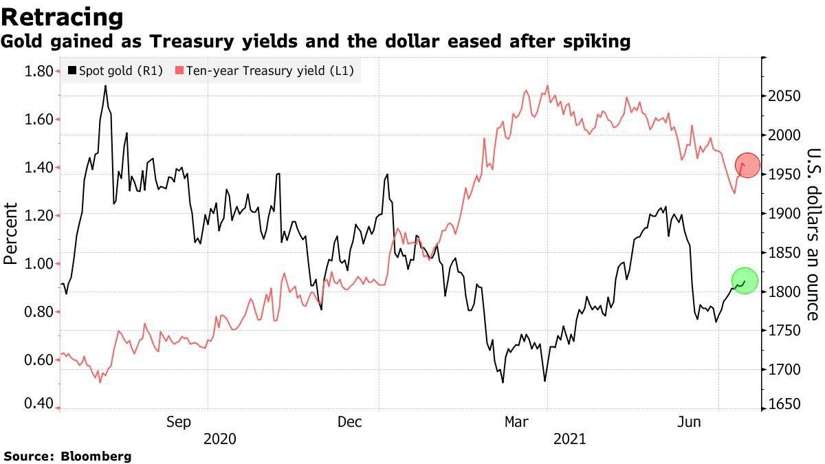 تراجع الدولار وسندات الخزانة بعد تصريحات رئيس الفيدرالي يعزز مكاسب الذهب