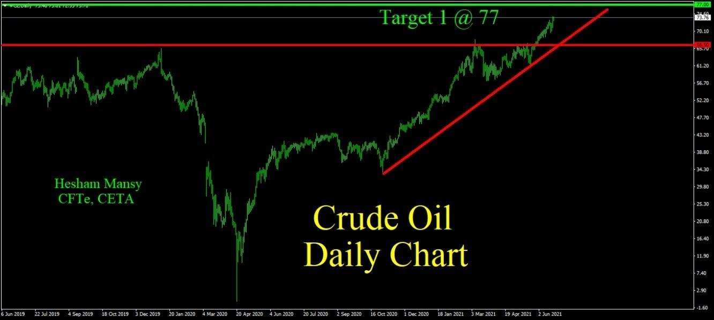 Oil النفط