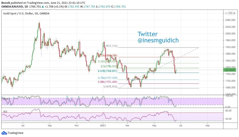 الرسم البياني لأسعار الذهب ines mguidich