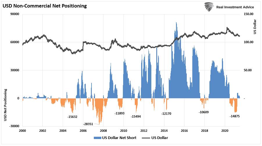 مراكز الدولار غير التجاية