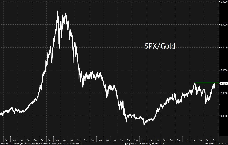مؤشر الأداء النسبي لقوة الأسهم مع مؤشر ستاندرد آند بورز 500 مقابل الذهب يظهر حالة تفاؤل المستثمرين