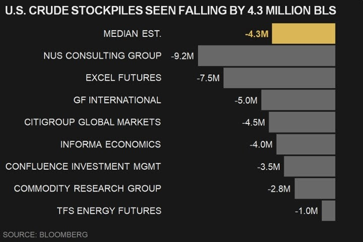 توقعات السوق تشير لتراجع مخزون النفط الخام الأمريكي للأسبوع السادس على التوالي