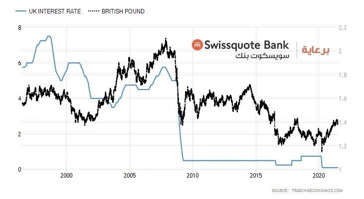 الباوند - أسعار الفائدة