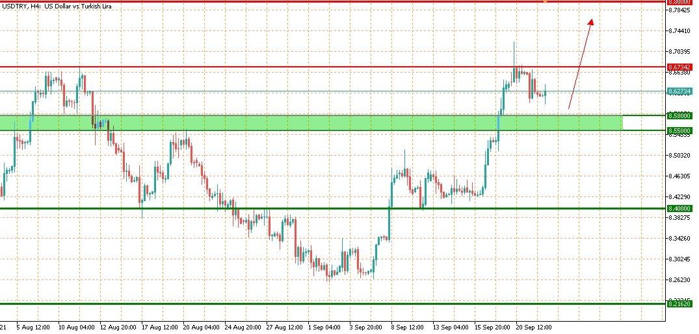 تحليل زوج الدولار تركي