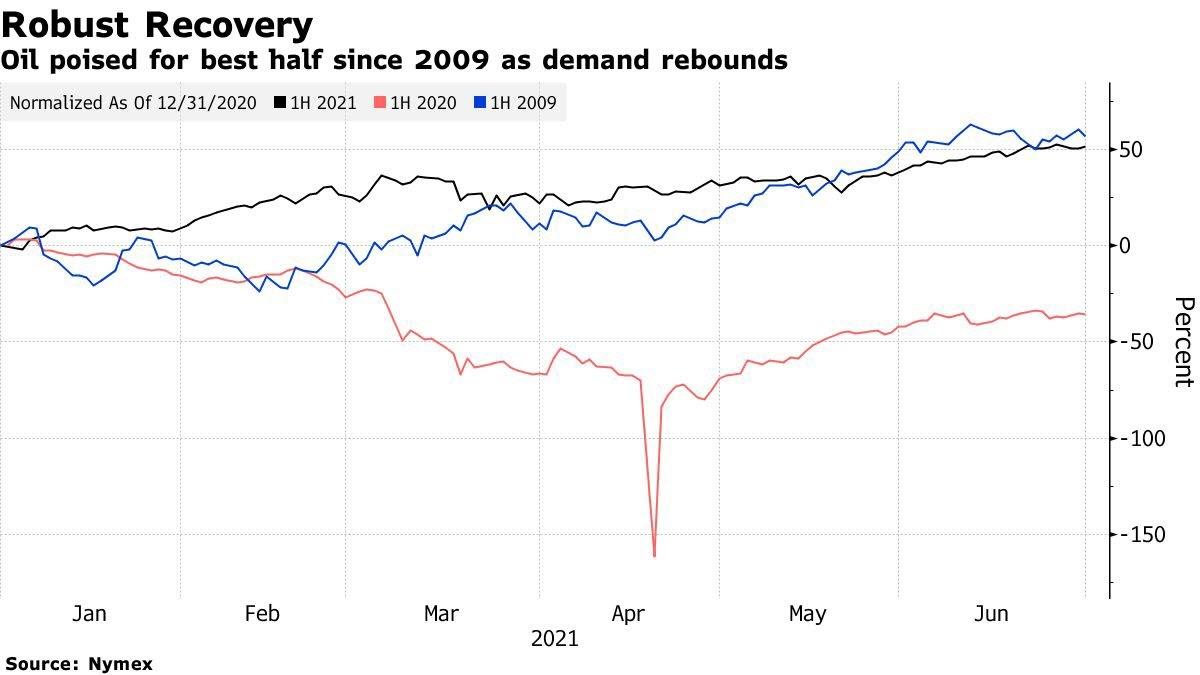 أسعار النفط تحقق أفضل أداء سنوي منذ 12 عاماً مع ارتفاعها أكثر من 50%