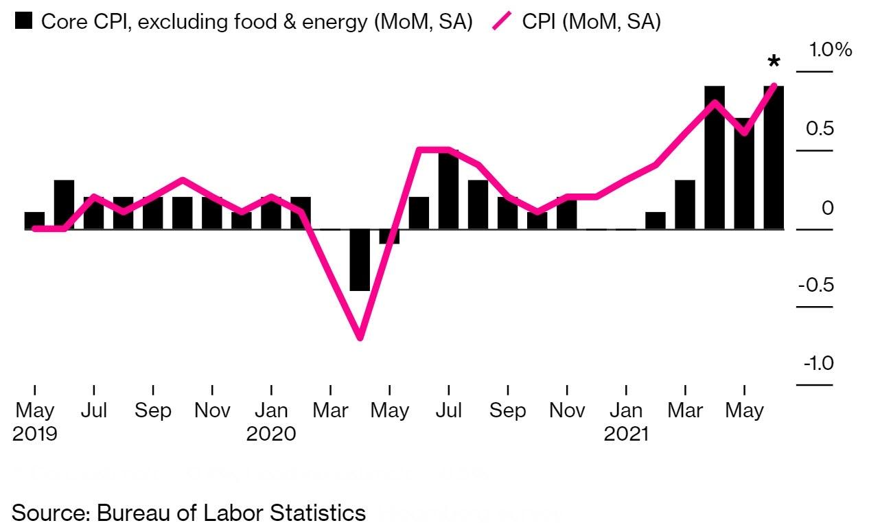 التضخم الأساسي والتضخم الرئيسي في الولايات المتحدة أعلى من المتوقع وأعلى مستوى منذ 2008
