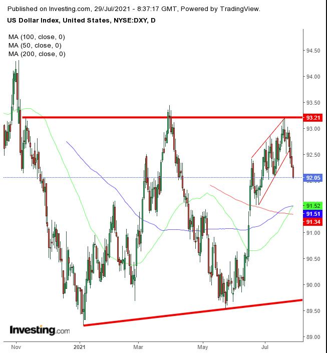 تحليل مؤشر الدولار الأمريكي