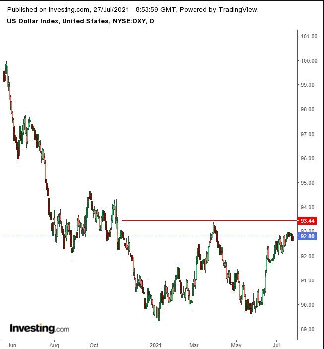الرسم البياني لمؤشر الدولار