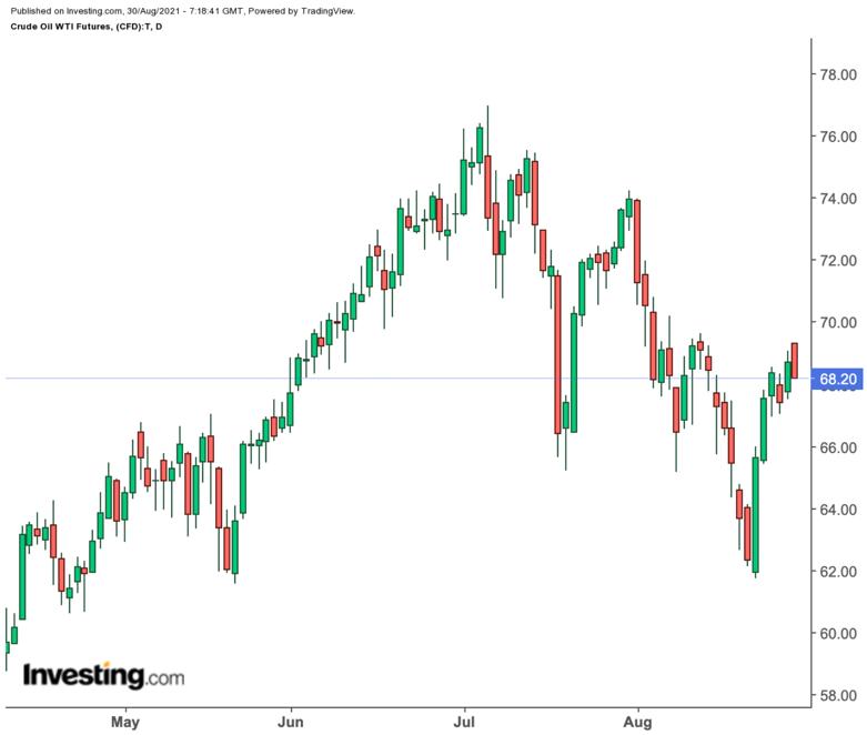 الرسم البياني اليومي لسعر النفط