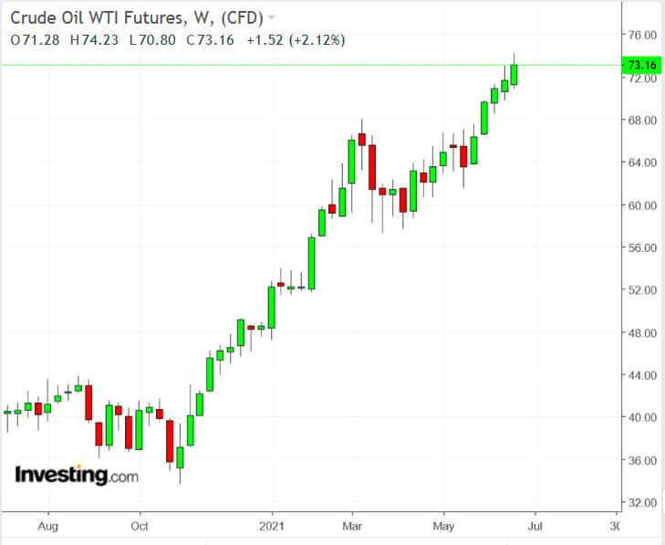 مؤشر النفط