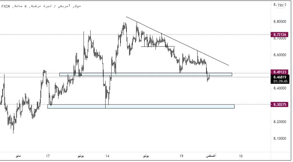 تحليل زوج الدولار الأمريكي الليرة التركية