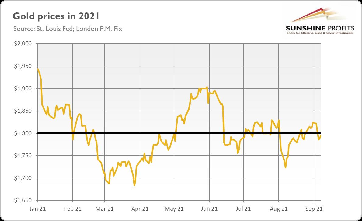 الرسم البياني لسعر الذهب في 2021
