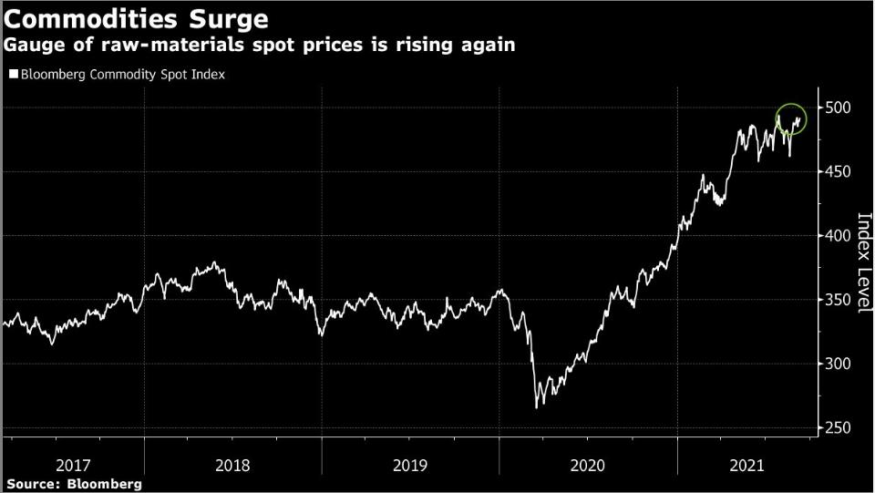 ارتفاع أسعار السلع