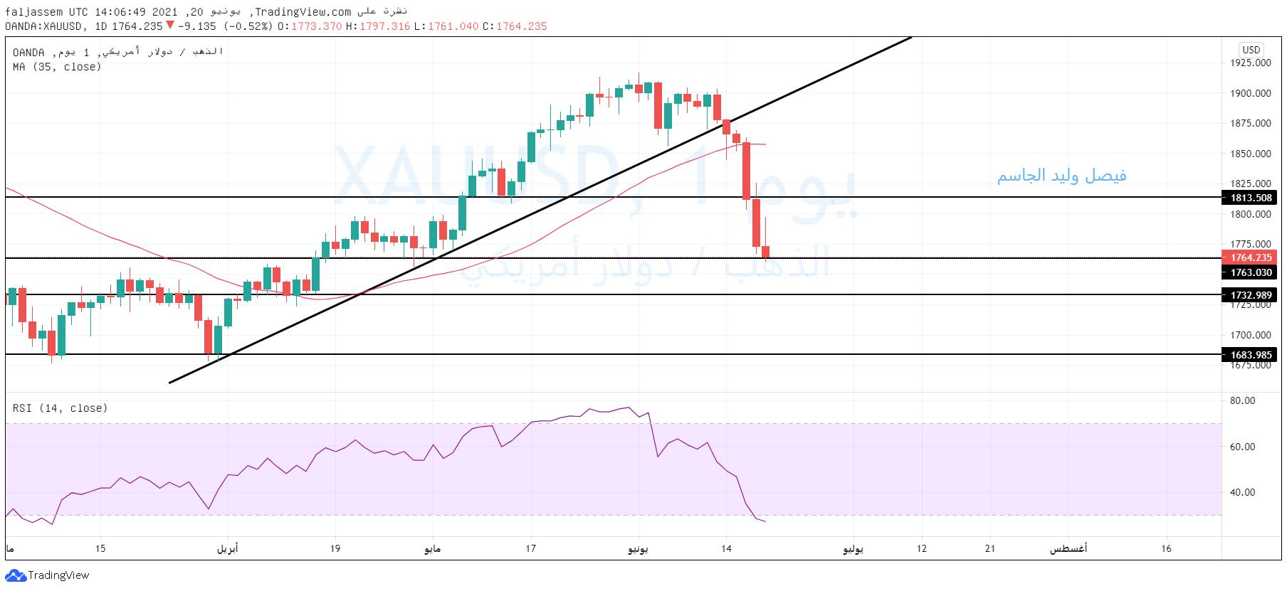الرسم البياني وتوقعات سعر الذهب