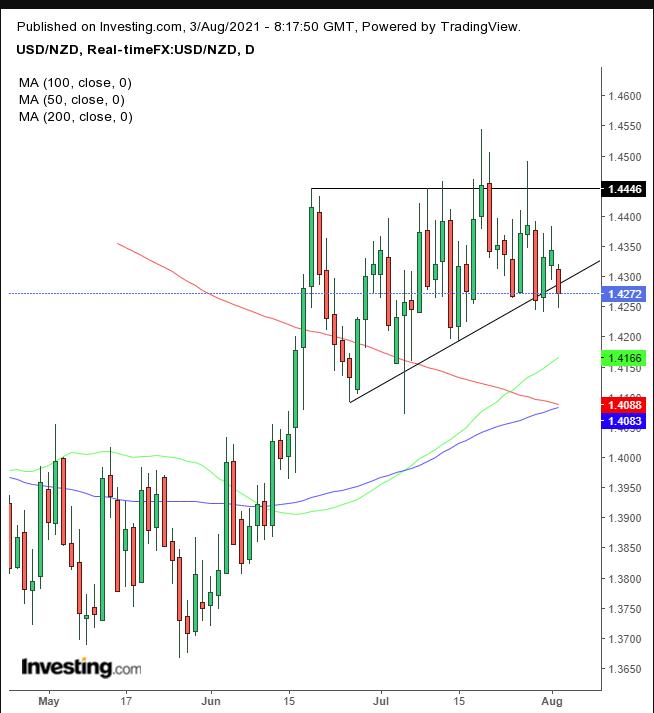 الدولار الأمريكي مقابل الدولار النيوزلندي
