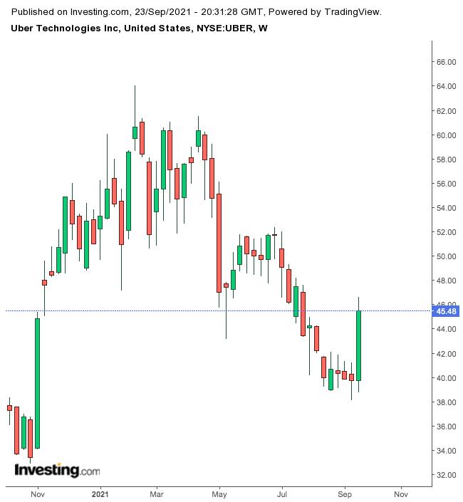 الرسم البياني لأسهم أوبر