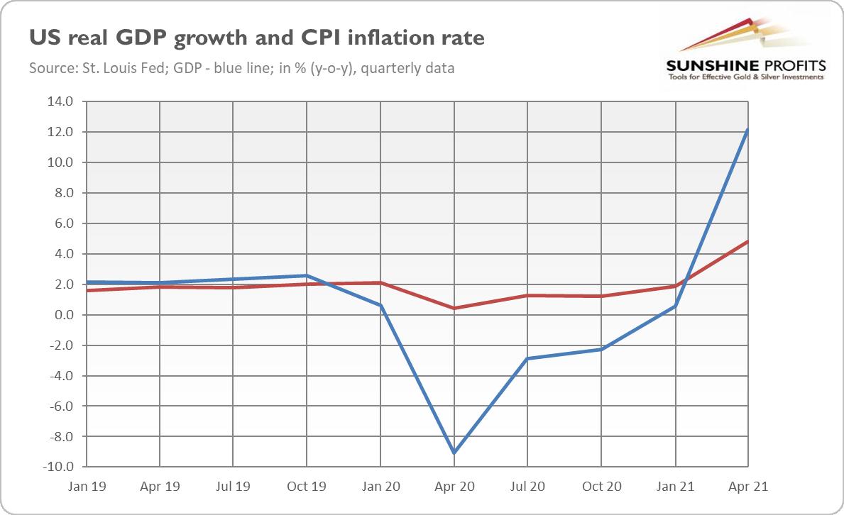 الناتج المحلي الإجمالي ومؤشر أسعار المستهلكين