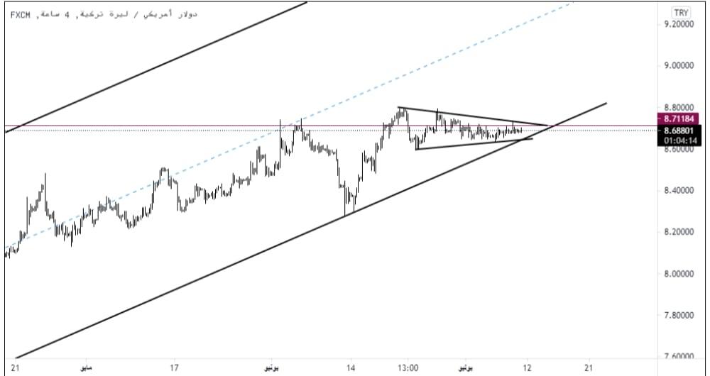 تحليل دولار أمريكي ليرة تركية