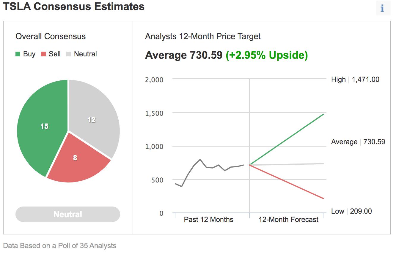 استطلاع Investing.com